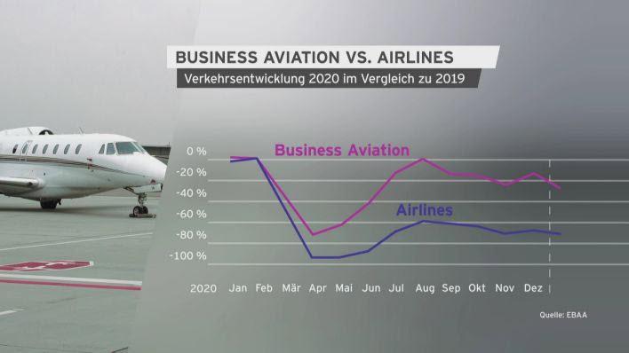 Regionale Flugunternehmen in der Pandemie